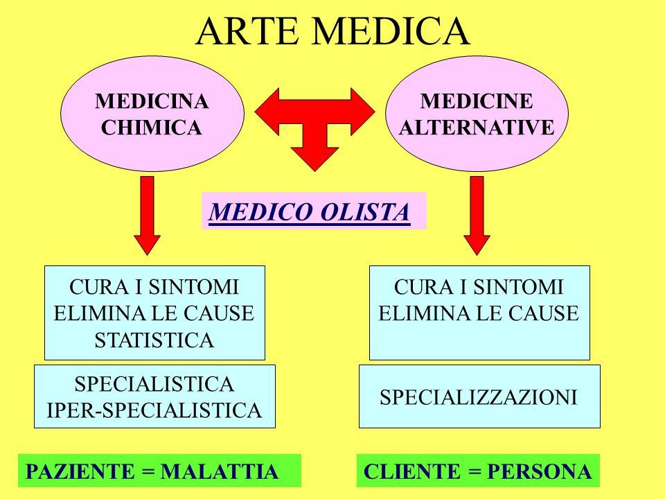 ARTE MEDICA MEDICINA CHIMICA CURA I SINTOMI ELIMINA LE CAUSE STATISTICA SPECIALISTICA IPER-SPECIALISTICA MEDICINE ALTERNATIVE CURA I SINTOMI ELIMINA LE CAUSE PAZIENTE = MALATTIA SPECIALIZZAZIONI CLIENTE = PERSONA MEDICO OLISTA