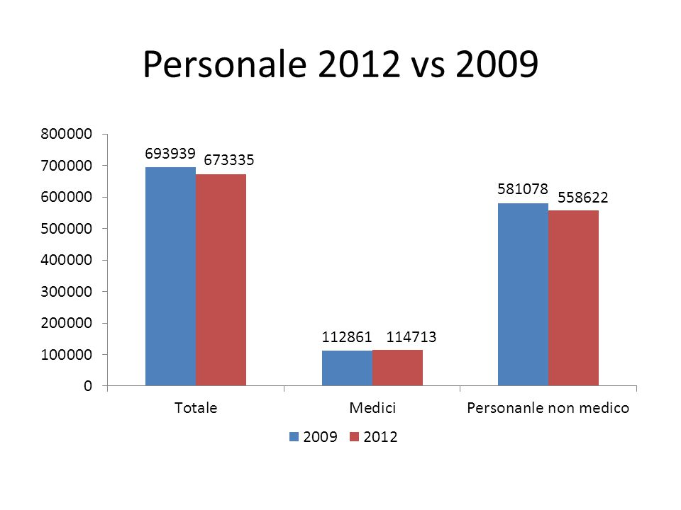 Personale 2012 vs 2009