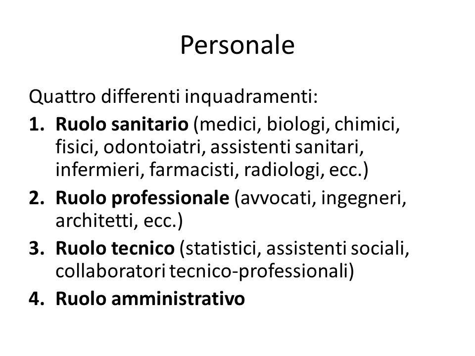 Personale Quattro differenti inquadramenti: 1.Ruolo sanitario (medici, biologi, chimici, fisici, odontoiatri, assistenti sanitari, infermieri, farmaci