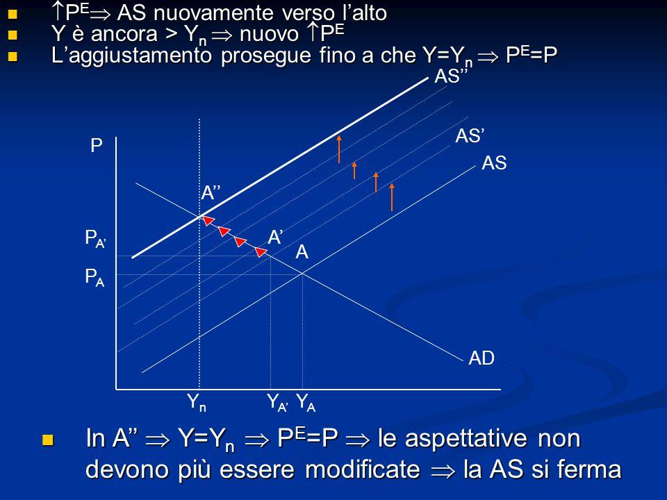 P PAPA P A' A' A YnYn Y A' YAYA AD AS AS'  P E  AS nuovamente verso l'alto  P E  AS nuovamente verso l'alto Y è ancora > Y n  nuovo  P E Y è ancora > Y n  nuovo  P E L'aggiustamento prosegue fino a che Y=Y n  P E =P L'aggiustamento prosegue fino a che Y=Y n  P E =P In A''  Y=Y n  P E =P  le aspettative non devono più essere modificate  la AS si ferma In A''  Y=Y n  P E =P  le aspettative non devono più essere modificate  la AS si ferma AS'' A''