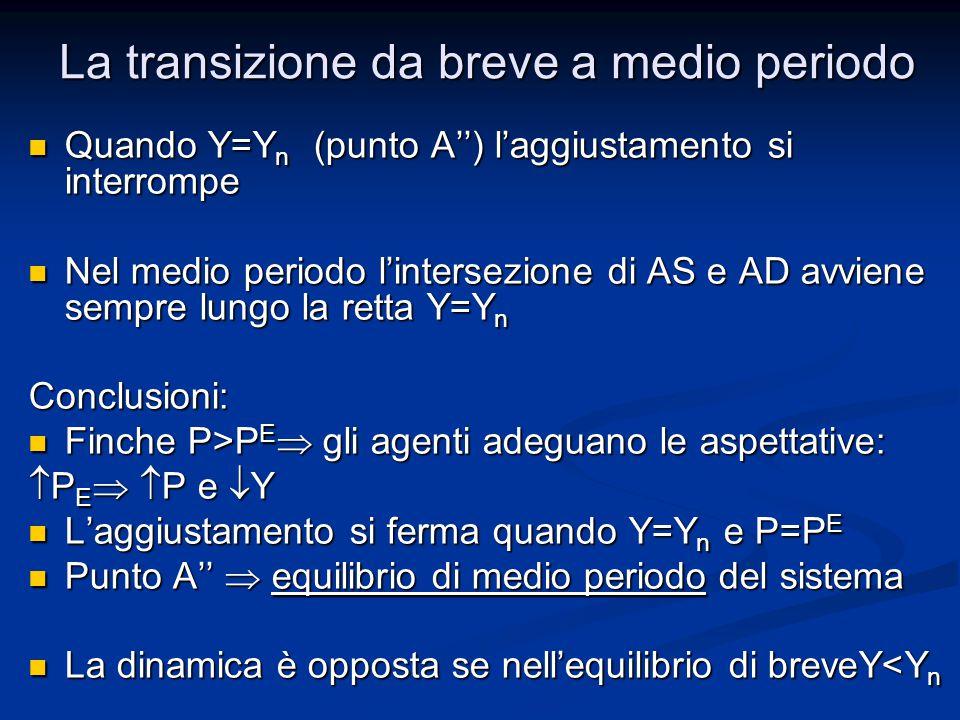 Quando Y=Y n (punto A'') l'aggiustamento si interrompe Quando Y=Y n (punto A'') l'aggiustamento si interrompe Nel medio periodo l'intersezione di AS e AD avviene sempre lungo la retta Y=Y n Nel medio periodo l'intersezione di AS e AD avviene sempre lungo la retta Y=Y nConclusioni: Finche P>P E  gli agenti adeguano le aspettative: Finche P>P E  gli agenti adeguano le aspettative:  P E   P e  Y L'aggiustamento si ferma quando Y=Y n e P=P E L'aggiustamento si ferma quando Y=Y n e P=P E Punto A''  equilibrio di medio periodo del sistema Punto A''  equilibrio di medio periodo del sistema La dinamica è opposta se nell'equilibrio di breveY<Y n La dinamica è opposta se nell'equilibrio di breveY<Y n La transizione da breve a medio periodo