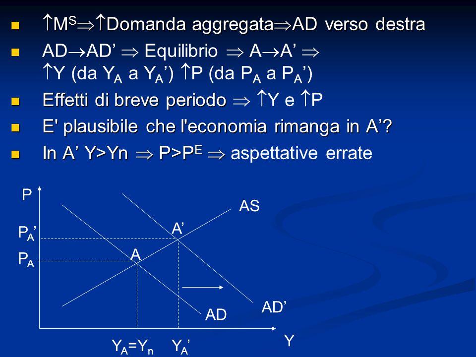  M S  Domanda aggregata  AD verso destra  M S  Domanda aggregata  AD verso destra AD  AD'  Equilibrio  A  A'   Y (da Y A a Y A ')  P (da P A a P A ') Effetti di breve periodo Effetti di breve periodo   Y e  P E plausibile che l economia rimanga in A'.