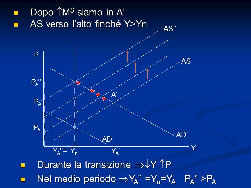 P PA'PA' A' YnYn YA'YA' AD' AS Dopo  M S siamo in A' Dopo  M S siamo in A' AS verso l'alto finché Y>Yn AS verso l'alto finché Y>Yn AS'' AD Y PAPA Durante la transizione  Y  P Durante la transizione  Y  P Nel medio periodo  Y A '' =Y n =Y A P A '' >P A Nel medio periodo  Y A '' =Y n =Y A P A '' >P A P A '' Y A ''=
