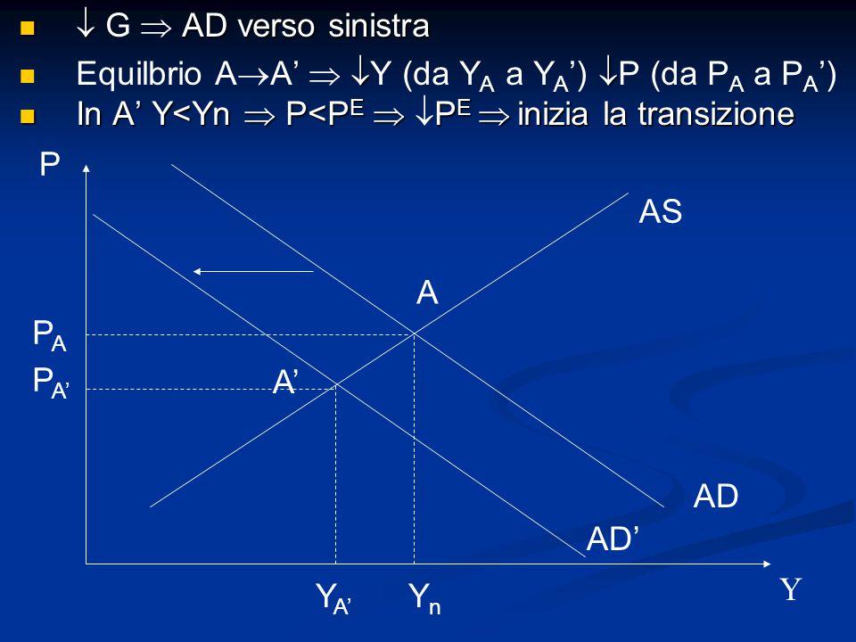 AS AD P Y A YnYn AD' A' Y A' P A' PAPA  AD verso sinistra  G  AD verso sinistra  Equilbrio A  A'   Y (da Y A a Y A ')  P (da P A a P A ') In A' Y<Yn  P<P E  P E  inizia la transizione In A' Y<Yn  P<P E   P E  inizia la transizione