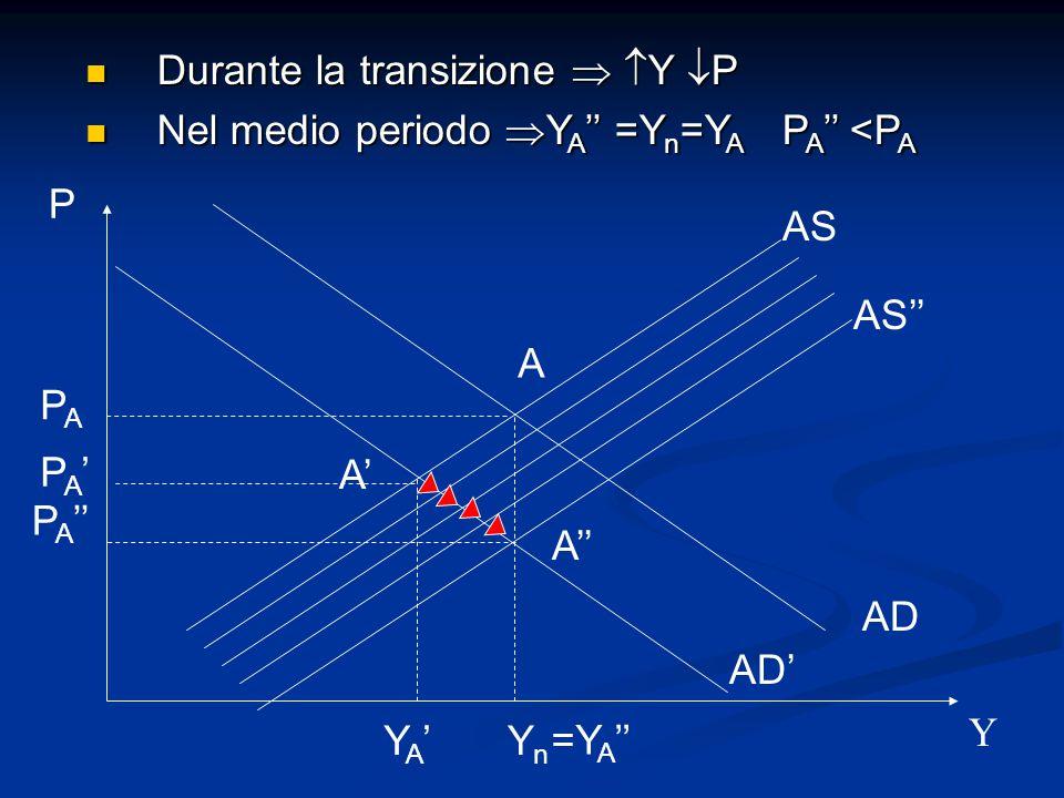AS AD P Y A YnYn PAPA AD' A' YA'YA' AS'' A'' P A '' PA'PA' Durante la transizione   Y  P Durante la transizione   Y  P Nel medio periodo  Y A '' =Y n =Y A P A '' <P A Nel medio periodo  Y A '' =Y n =Y A P A '' <P A =Y A ''