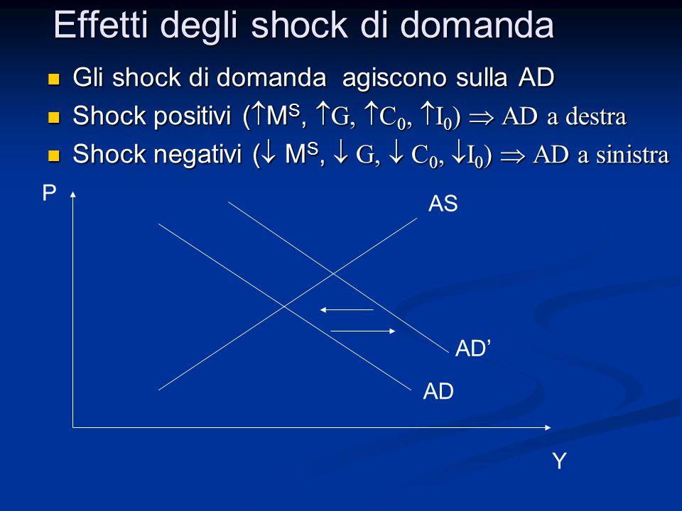 Gli shock di domanda agiscono sulla AD Gli shock di domanda agiscono sulla AD Shock positivi (  M S,  G  C 0,  I 0 )  AD a destra Shock positivi (  M S,  G  C 0,  I 0 )  AD a destra Shock negativi (  M S,  G  C 0,  I 0 )  AD a sinistra Shock negativi (  M S,  G  C 0,  I 0 )  AD a sinistra Effetti degli shock di domanda AS AD Y P AD'