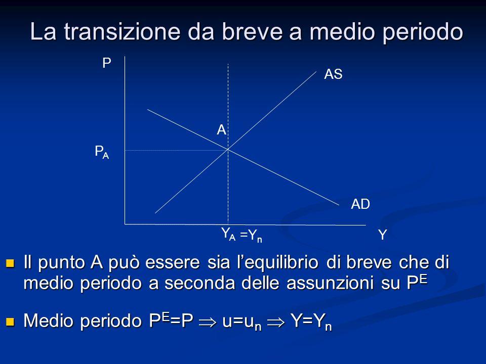 La transizione da breve a medio periodo Il punto A può essere sia l'equilibrio di breve che di medio periodo a seconda delle assunzioni su P E Il punto A può essere sia l'equilibrio di breve che di medio periodo a seconda delle assunzioni su P E Medio periodo P E =P  u=u n  Y=Y n Medio periodo P E =P  u=u n  Y=Y n P AS AD Y PAPA YAYA A =Y n