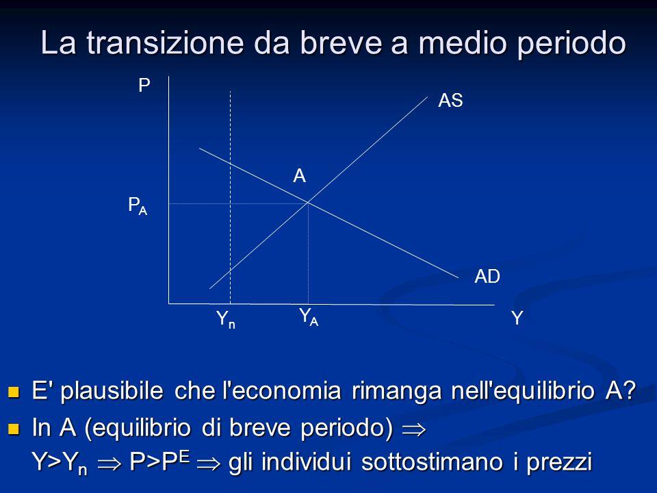 Gli individui sottostimano i prezzi  Gli individui sottostimano i prezzi  gli individui hanno aspettative errate sui prezzi gli individui hanno aspettative errate sui prezzi Con il passare del tempo i lavoratori si accorgono che P E è troppo basso  le aspettative vengono corrette   P E Con il passare del tempo i lavoratori si accorgono che P E è troppo basso  le aspettative vengono corrette   P E AS dipende parametricamente da P E  Se  P E la curva AS si sposta verso l'alto AS dipende parametricamente da P E  Se  P E la curva AS si sposta verso l'alto La transizione da breve a medio periodo