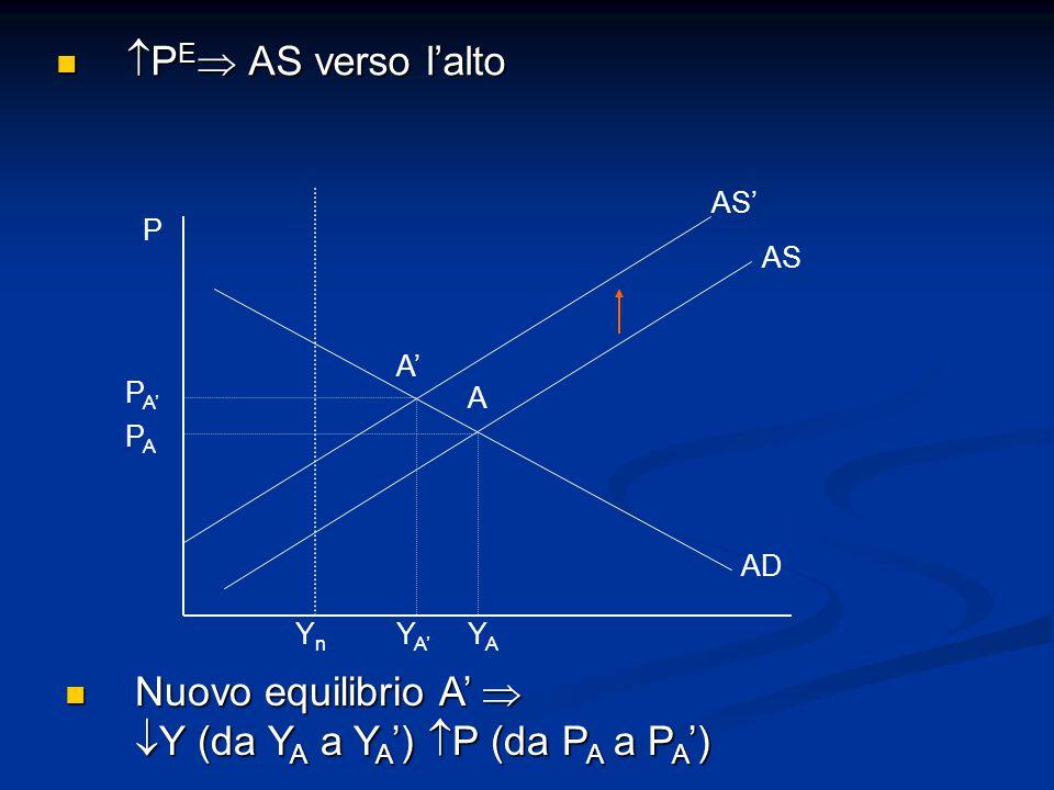 P PAPA P A' A' A YnYn Y A' YAYA AD AS AS'  P E  AS verso l'alto  P E  AS verso l'alto Nuovo equilibrio A'   Y (da Y A a Y A ')  P (da P A a P A ') Nuovo equilibrio A'   Y (da Y A a Y A ')  P (da P A a P A ')