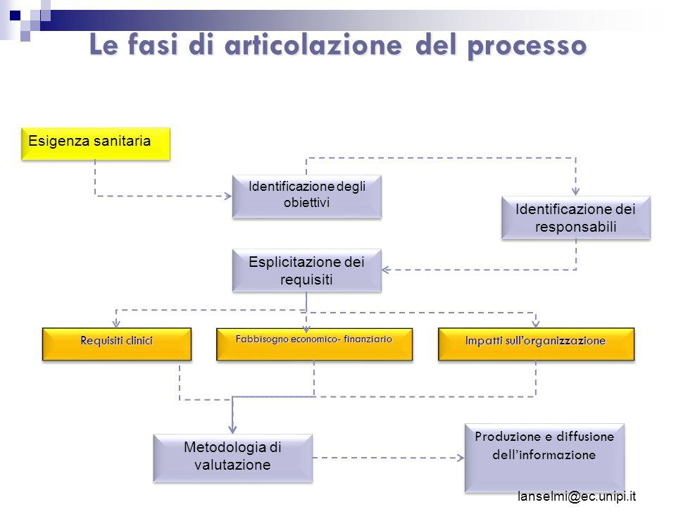 Le fasi di articolazione del processo Esigenza sanitaria Identificazione degli obiettivi Identificazione dei responsabili Esplicitazione dei requisiti