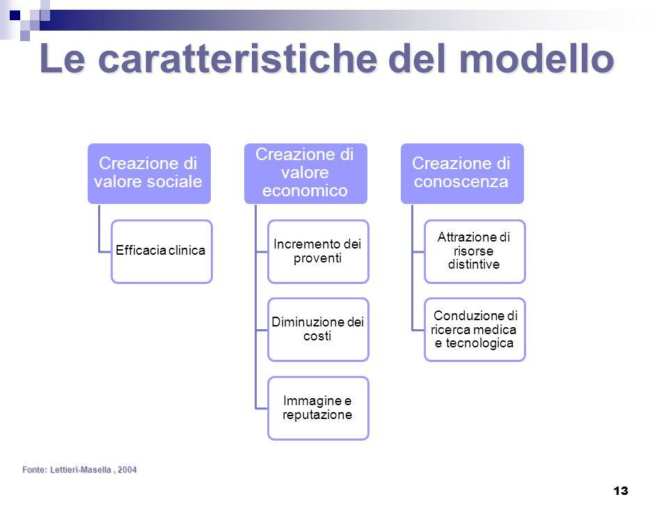 Le caratteristiche del modello Fonte: Lettieri-Masella, 2004 Creazione di valore sociale Efficacia clinica Creazione di valore economico Incremento dei proventi Diminuzione dei costi Immagine e reputazione Creazione di conoscenza Attrazione di risorse distintive Conduzione di ricerca medica e tecnologica 13