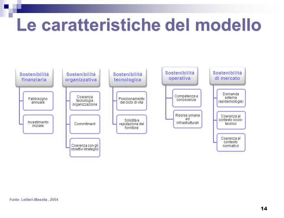 Le caratteristiche del modello Fonte: Lettieri-Masella, 2004 Sostenibilità finanziaria Fabbisogno annuale Investimento iniziale Sostenibilità organizz