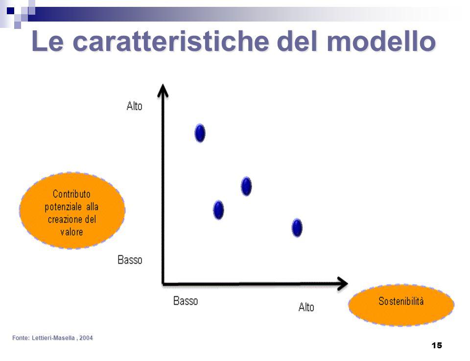 Le caratteristiche del modello Fonte: Lettieri-Masella, 2004 15