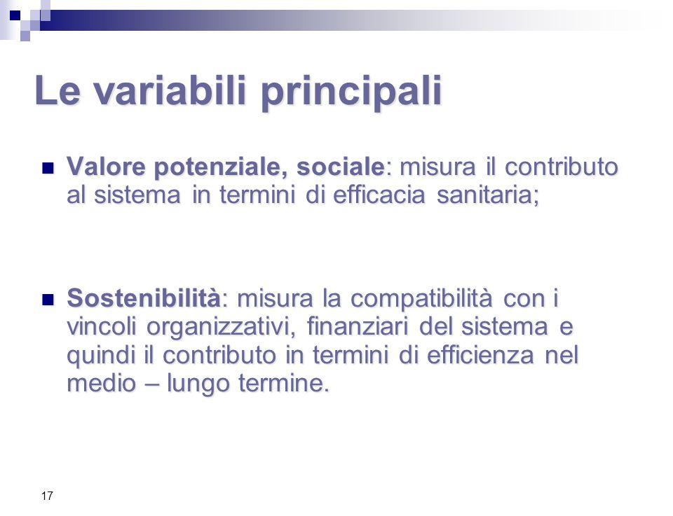 17 Le variabili principali Valore potenziale, sociale: misura il contributo al sistema in termini di efficacia sanitaria; Valore potenziale, sociale: