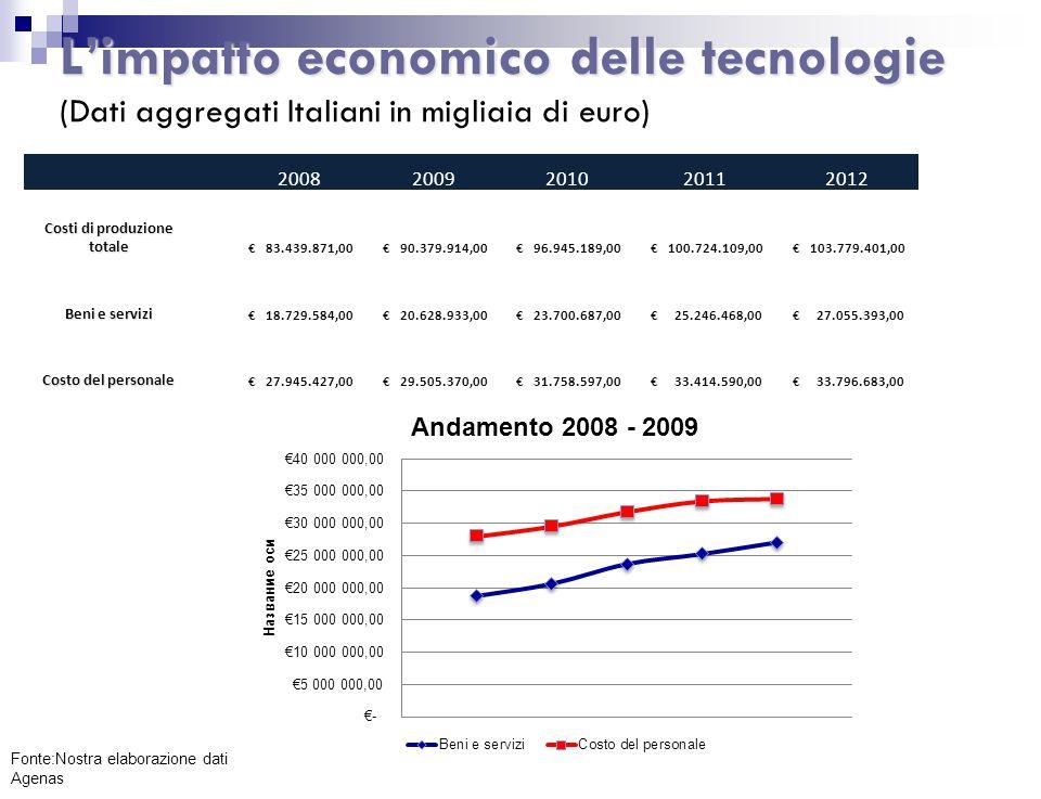 L'impatto economico delle tecnologie L'impatto economico delle tecnologie (Dati aggregati Italiani in migliaia di euro) 20082009201020112012 Costi di produzione totale € 83.439.871,00 € 90.379.914,00 € 96.945.189,00 € 100.724.109,00 € 103.779.401,00 Beni e servizi € 18.729.584,00 € 20.628.933,00 € 23.700.687,00 € 25.246.468,00 € 27.055.393,00 Costo del personale € 27.945.427,00 € 29.505.370,00 € 31.758.597,00 € 33.414.590,00 € 33.796.683,00 Fonte:Nostra elaborazione dati Agenas 2
