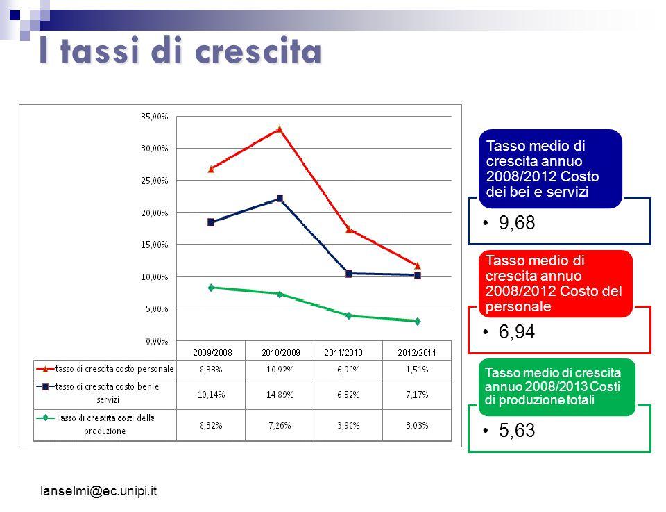 I tassi di crescita 9,68 Tasso medio di crescita annuo 2008/2012 Costo dei bei e servizi 6,94 Tasso medio di crescita annuo 2008/2012 Costo del person