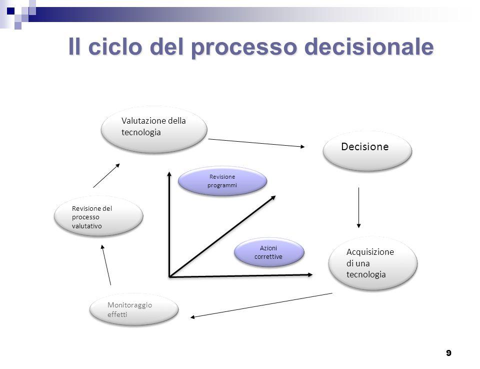 Il ciclo del processo decisionale 9 Valutazione della tecnologia Acquisizione di una tecnologia Monitoraggio effetti Decisione Revisione programmi Revisione del processo valutativo Azioni correttive