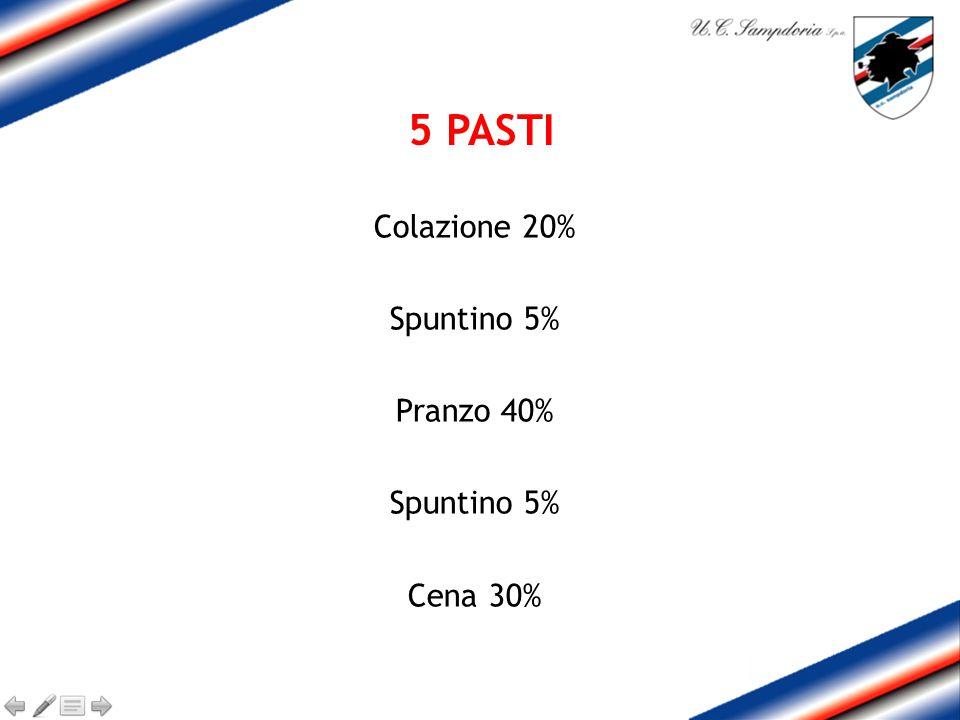 Colazione 20% Spuntino 5% Pranzo 40% Spuntino 5% Cena 30% 5 PASTI