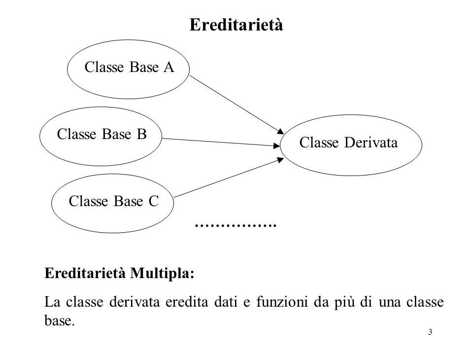 3 Ereditarietà Classe Base AClasse Base CClasse Base B Classe Derivata Ereditarietà Multipla: La classe derivata eredita dati e funzioni da più di una classe base.