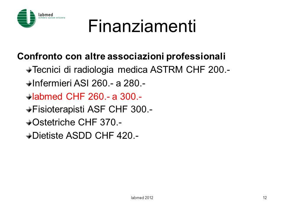Finanziamenti Confronto con altre associazioni professionali Tecnici di radiologia medica ASTRM CHF 200.- Infermieri ASI 260.- a 280.- labmed CHF 260.
