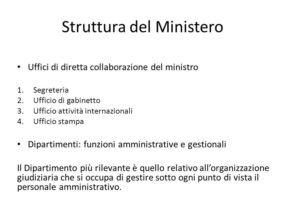 Struttura del Ministero Uffici di diretta collaborazione del ministro 1.Segreteria 2.Ufficio di gabinetto 3.Ufficio attività internazionali 4.Ufficio