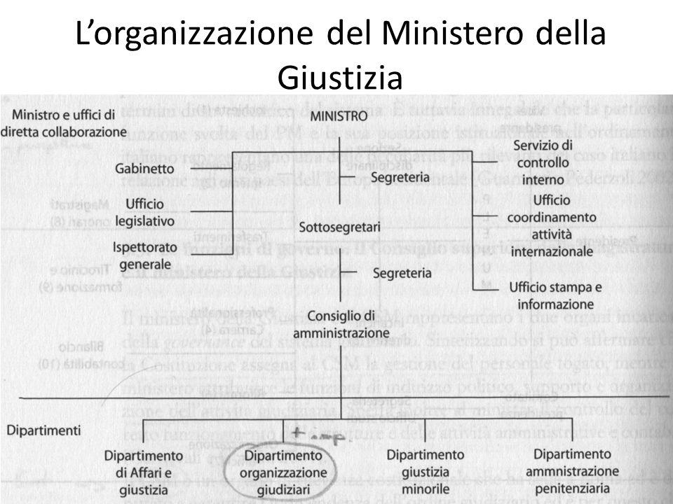 L'organizzazione del Ministero della Giustizia