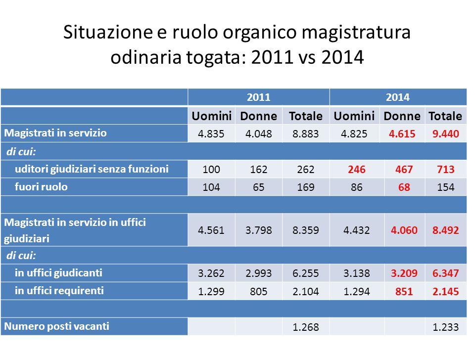 Situazione e ruolo organico magistratura odinaria togata: 2011 vs 2014 20112014 UominiDonneTotaleUominiDonneTotale Magistrati in servizio 4.8354.0488.