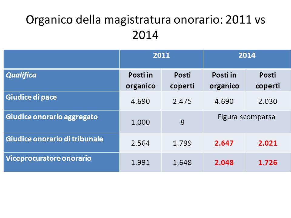 Organico della magistratura onorario: 2011 vs 2014 20112014 Qualifica Posti in organico Posti coperti Posti in organico Posti coperti Giudice di pace