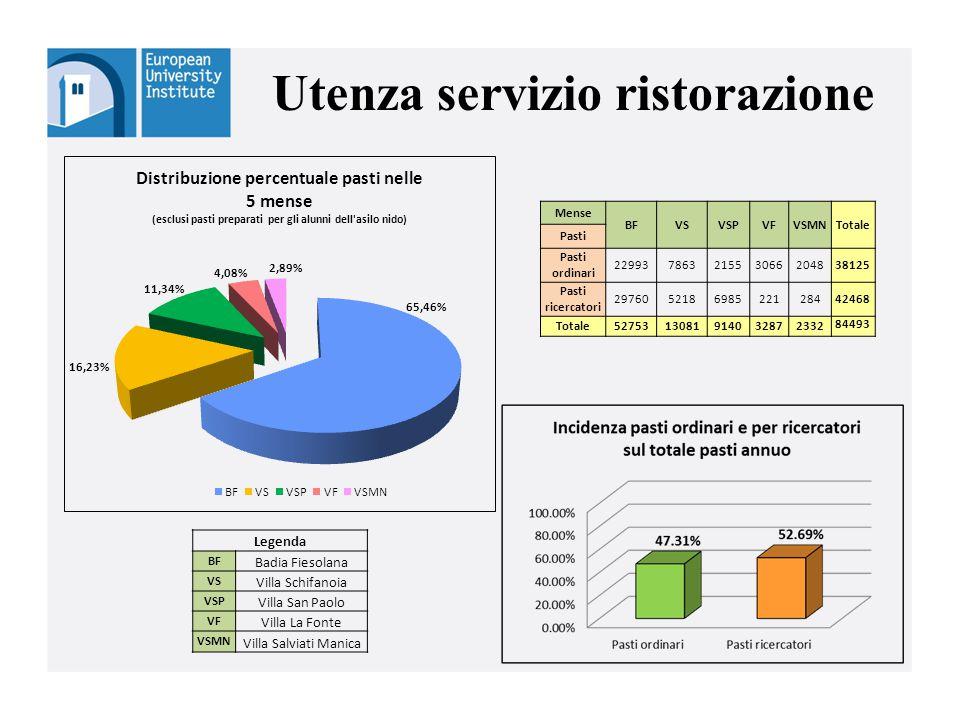 Utenza servizio ristorazione Mense BFVSVSPVFVSMNTotale Pasti Pasti ordinari 22993786321553066204838125 Pasti ricercatori 297605218698522128442468 Tota