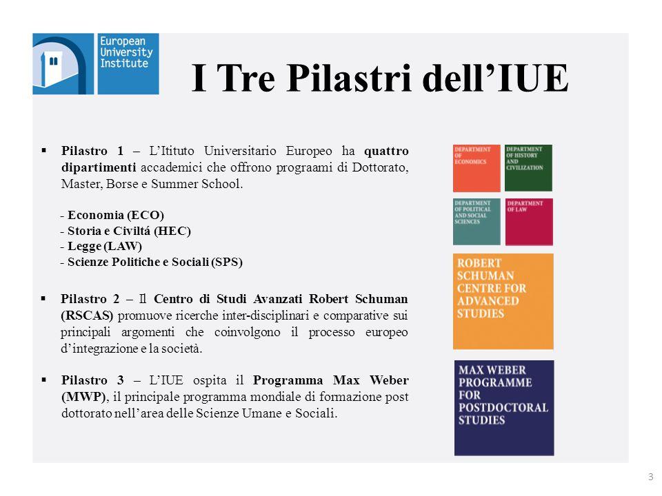 I Tre Pilastri dell'IUE  Pilastro 2 – Il Centro di Studi Avanzati Robert Schuman (RSCAS) promuove ricerche inter-disciplinari e comparative sui princ
