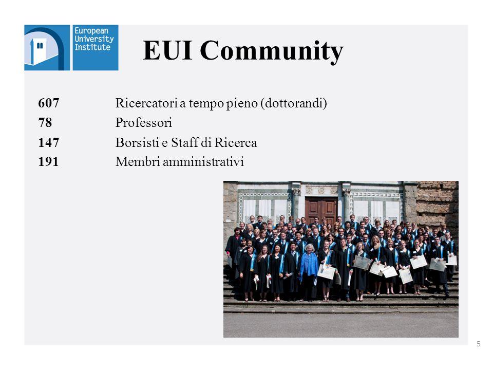 607Ricercatori a tempo pieno (dottorandi) 78Professori 147Borsisti e Staff di Ricerca 191Membri amministrativi EUI Community 5