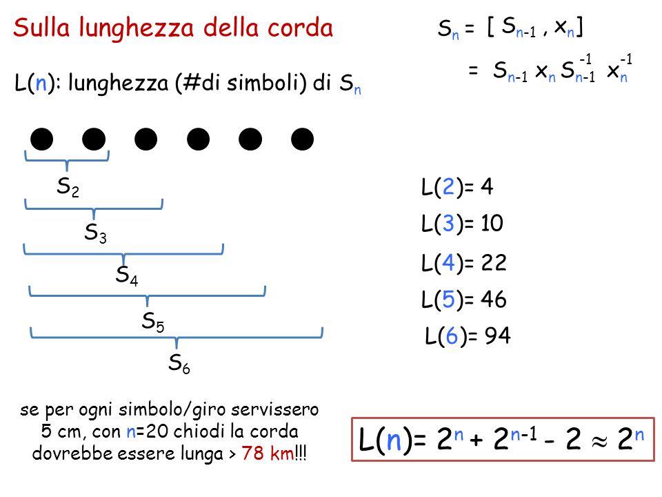 Sulla lunghezza della corda [ S n-1, x n ] Sn =Sn = = S n-1 x n S n-1 x n S2S2 S3S3 S4S4 S5S5 S6S6 L(n): lunghezza (#di simboli) di S n L(2)= 4 L(n)=
