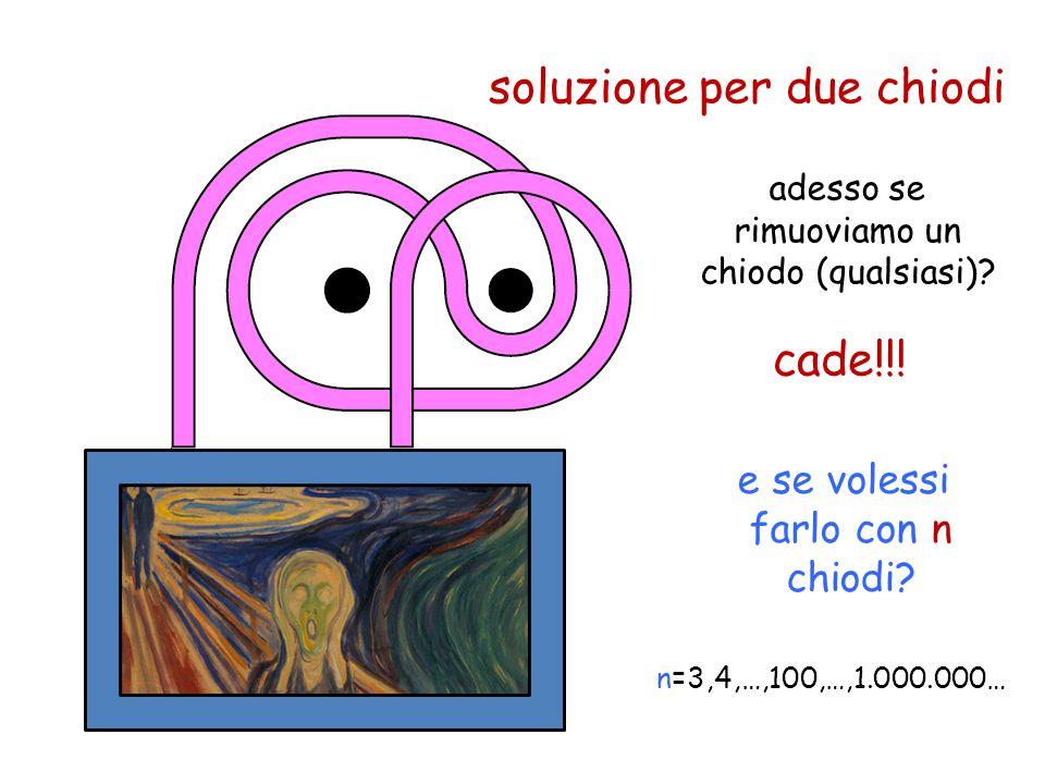 soluzione per due chiodi adesso se rimuoviamo un chiodo (qualsiasi)? e se volessi farlo con n chiodi? n=3,4,…,100,…,1.000.000… cade!!!