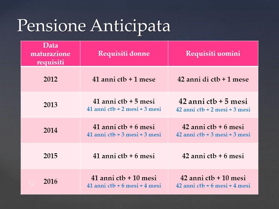 Data maturazione requisiti Requisiti donneRequisiti uomini 201241 anni ctb + 1 mese 42 anni di ctb + 1 mese 2013 41 anni ctb + 5 mesi 41 anni ctb + 2 mesi + 3 mesi 42 anni ctb + 5 mesi 42 anni ctb + 2 mesi + 3 mesi 2014 41 anni ctb + 6 mesi 41 anni ctb + 3 mesi + 3 mesi 42 anni ctb + 6 mesi 42 anni ctb + 3 mesi + 3 mesi 201541 anni ctb + 6 mesi42 anni ctb + 6 mesi 2016 41 anni ctb + 10 mesi 41 anni ctb + 6 mesi + 4 mesi 42 anni ctb + 10 mesi 42 anni ctb + 6 mesi + 4 mesi 12 Pensione Anticipata