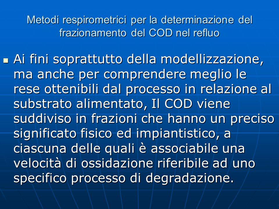 Frazioni di COD: COD totale: per via chimica COD totale: per via chimica COD solubile: per via chimica COD solubile: per via chimica RBCOD: COD rapidamente biodegradabile, per via respirometrica RBCOD: COD rapidamente biodegradabile, per via respirometrica RHCOD: COD rapidamente idrolizzabile, di difficile determinazione (tentativo respirometrico) RHCOD: COD rapidamente idrolizzabile, di difficile determinazione (tentativo respirometrico) SBCOD:COD lentamente biodegeradabile, per via respirometrica (analisi lunga) SBCOD:COD lentamente biodegeradabile, per via respirometrica (analisi lunga) Biomassa attiva, X H :per via respirometrica Biomassa attiva, X H :per via respirometrica