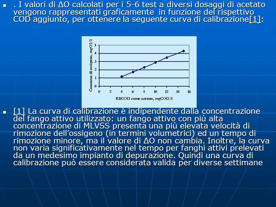 Determinazione dell'RBCOD nel refluo Per la quantificazione dell'RBCOD di un refluo si applica il procedimento già descritto per l'acetato, dosando all'inizio del test una quantità di refluo in genere nell'intervallo di 10-100 ml per litro di fango attivo.