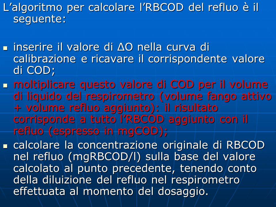 Determinazione di tutte le frazioni di COD biodegradabile Questo metodo porta alla quantificazione del COD biodegradabile totale presente in un refluo, quindi rappresenta una frazione del COD totale determinato per via chimica.