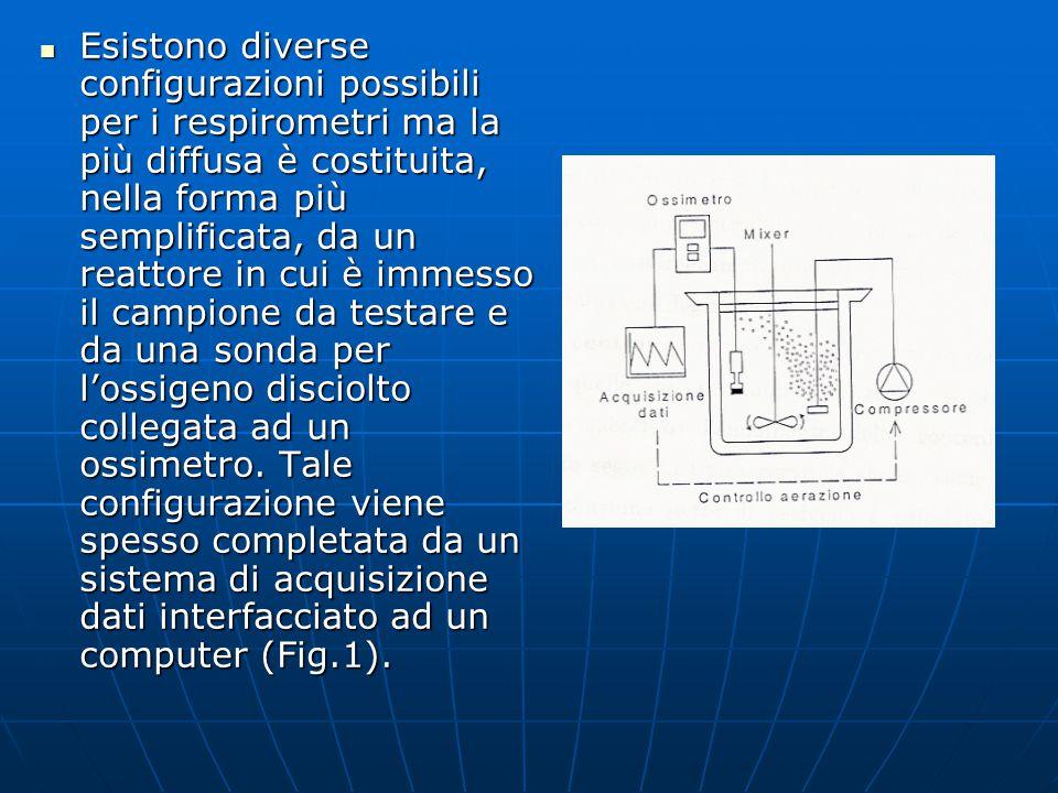 Un reattore respirometrico ha generalmente un volume compreso tra alcuni decilitri fino a 3 litri, è dotato di termostatazione a temperatura controllata ed è equipaggiato con sistema di aerazione (circa 100 – 200 l aria/h l reattore) e miscelatore (per ridotti volumi può essere sufficiente un agitatore magnetico).