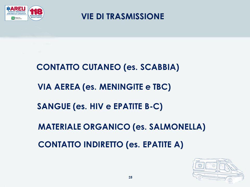 IDENTIFICARE LE VIE DI TRASMISSIONE DELLE INFEZIONI PREVENIRE I RISCHI 24