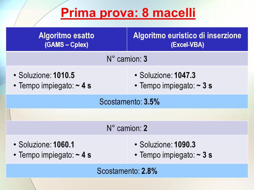 Prima prova: 8 macelli Algoritmo esatto (GAMS – Cplex) Algoritmo euristico di inserzione (Excel-VBA) N° camion: 3 Soluzione: 1010.5 Tempo impiegato: ~ 4 s Soluzione: 1047.3 Tempo impiegato: ~ 3 s Scostamento: 3.5% N° camion: 2 Soluzione: 1060.1 Tempo impiegato: ~ 4 s Soluzione: 1090.3 Tempo impiegato: ~ 3 s Scostamento: 2.8%