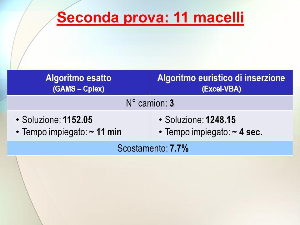 Algoritmo esatto (GAMS – Cplex) Algoritmo euristico di inserzione (Excel-VBA) N° camion: 3 Soluzione: 1152.05 Tempo impiegato: ~ 11 min Soluzione: 1248.15 Tempo impiegato: ~ 4 sec.