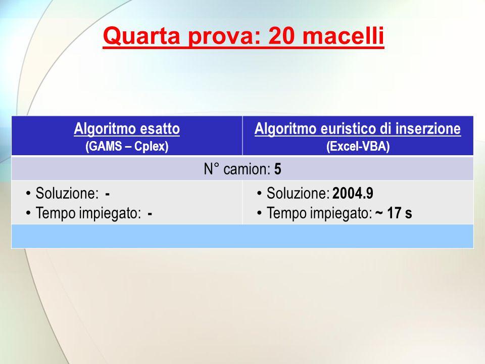 Quarta prova: 20 macelli Algoritmo esatto (GAMS – Cplex) Algoritmo euristico di inserzione (Excel-VBA) N° camion: 5 Soluzione: - Tempo impiegato: - Soluzione: 2004.9 Tempo impiegato: ~ 17 s