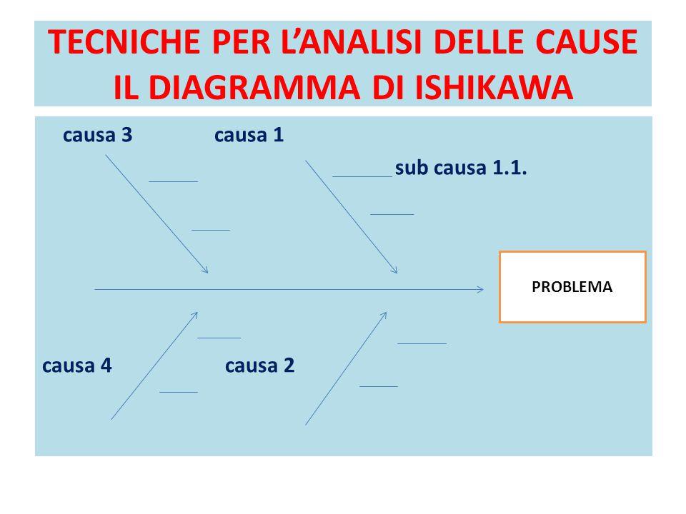 TECNICHE PER L'ANALISI DELLE CAUSE IL DIAGRAMMA DI ISHIKAWA causa 3 causa 1 sub causa 1.1. causa 4 causa 2 PROBLEMA