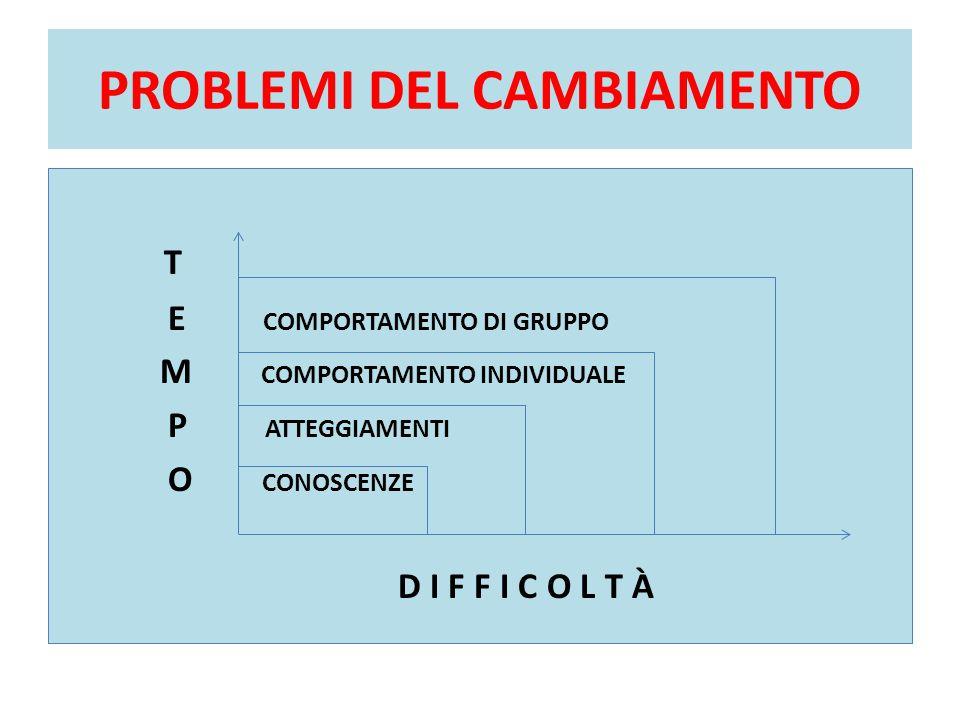 PROBLEMI DEL CAMBIAMENTO T E COMPORTAMENTO DI GRUPPO M COMPORTAMENTO INDIVIDUALE P ATTEGGIAMENTI O CONOSCENZE D I F F I C O L T À