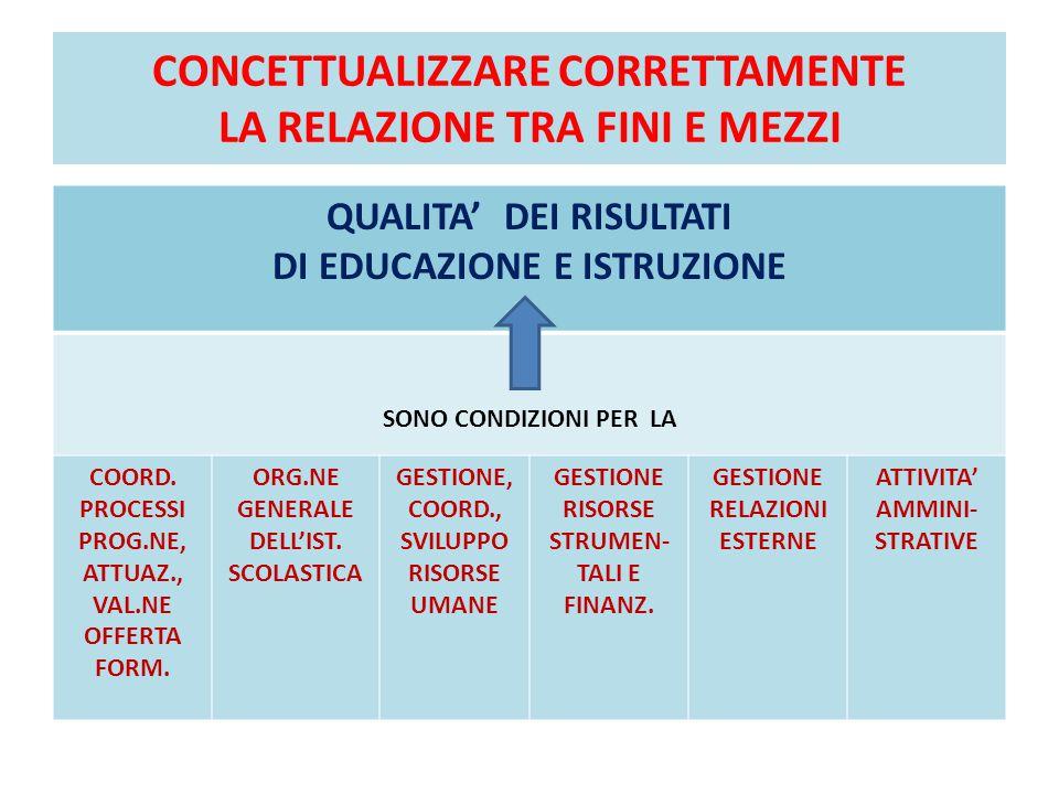 CONCETTUALIZZARE CORRETTAMENTE LA RELAZIONE TRA FINI E MEZZI QUALITA' DEI RISULTATI DI EDUCAZIONE E ISTRUZIONE SONO CONDIZIONI PER LA COORD. PROCESSI