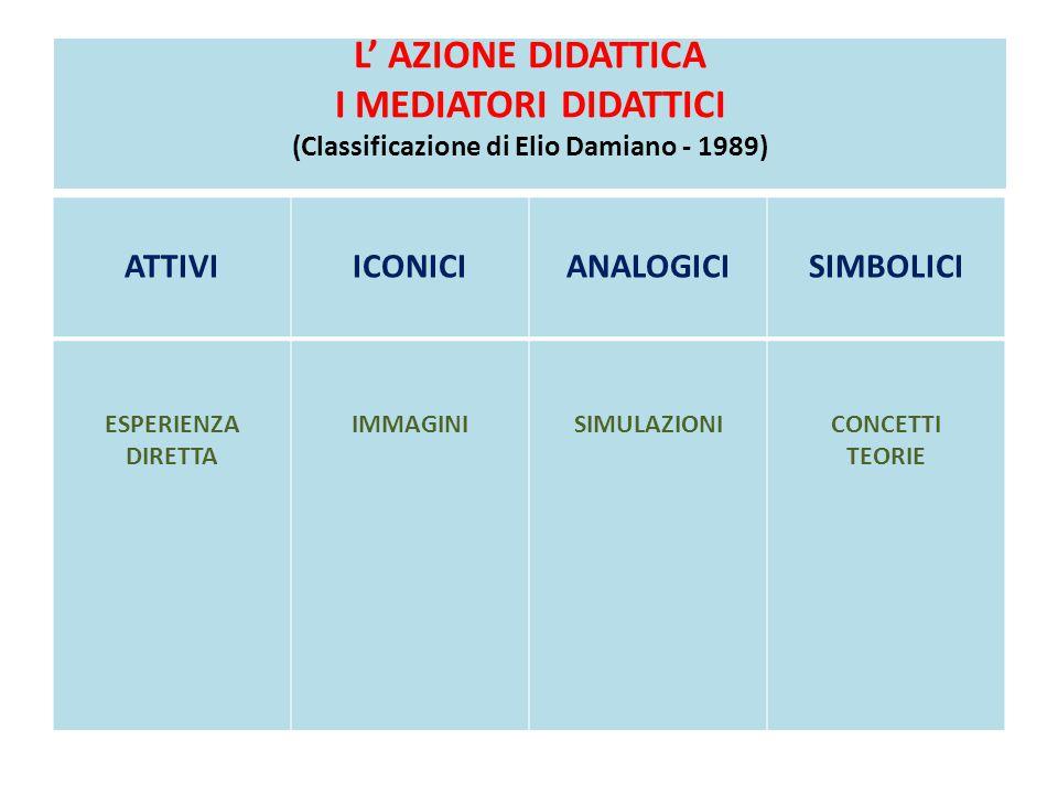 L' AZIONE DIDATTICA I MEDIATORI DIDATTICI (Classificazione di Elio Damiano - 1989) ATTIVIICONICIANALOGICISIMBOLICI ESPERIENZA DIRETTA IMMAGINISIMULAZI