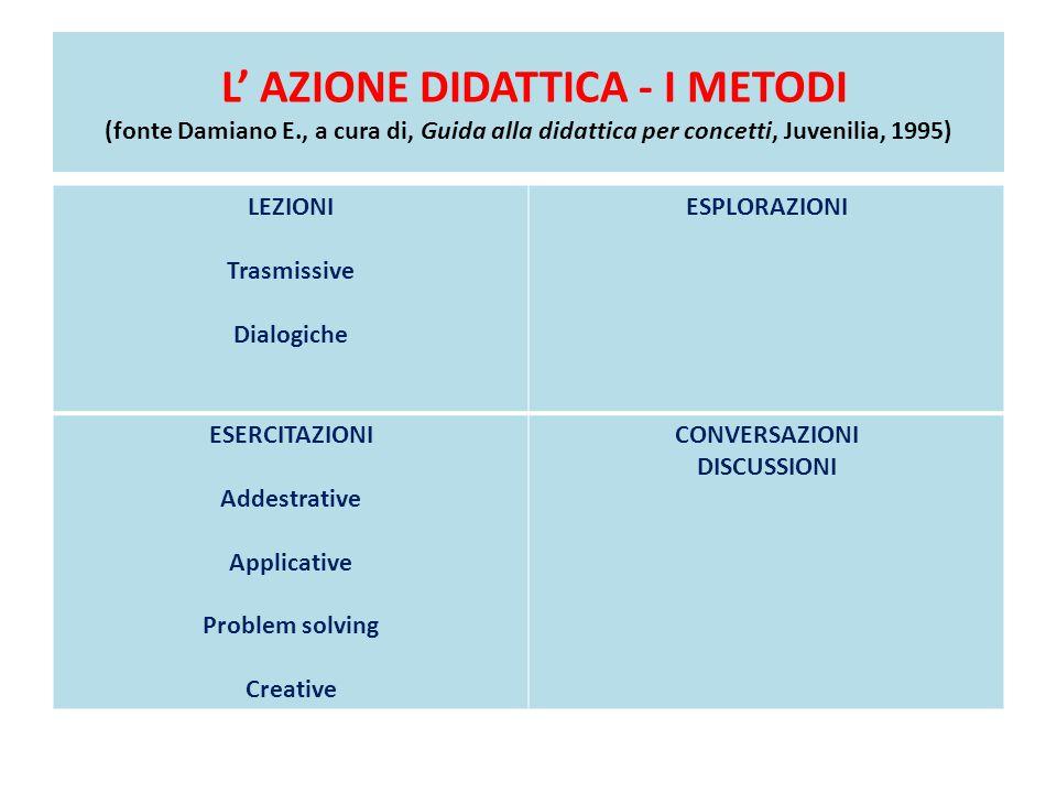 L' AZIONE DIDATTICA - I METODI (fonte Damiano E., a cura di, Guida alla didattica per concetti, Juvenilia, 1995) LEZIONI Trasmissive Dialogiche ESPLOR