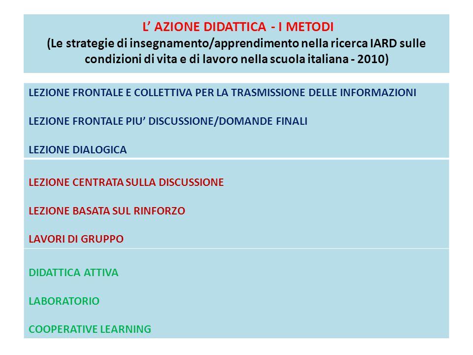 L' AZIONE DIDATTICA - I METODI (Le strategie di insegnamento/apprendimento nella ricerca IARD sulle condizioni di vita e di lavoro nella scuola italia