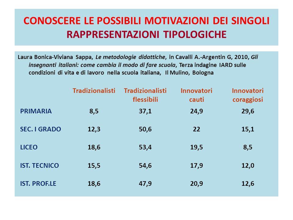 CONOSCERE LE POSSIBILI MOTIVAZIONI DEI SINGOLI RAPPRESENTAZIONI TIPOLOGICHE Laura Bonica-Viviana Sappa, Le metodologie didattiche, in Cavalli A.-Argen