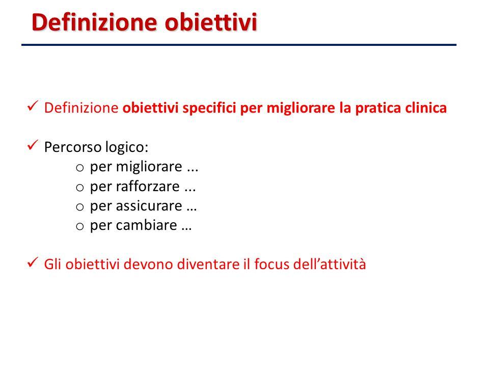 Definizione obiettivi Definizione obiettivi specifici per migliorare la pratica clinica Percorso logico: o per migliorare... o per rafforzare... o per